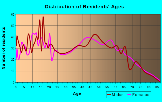 Age and Sex of Residents in zip code 31543