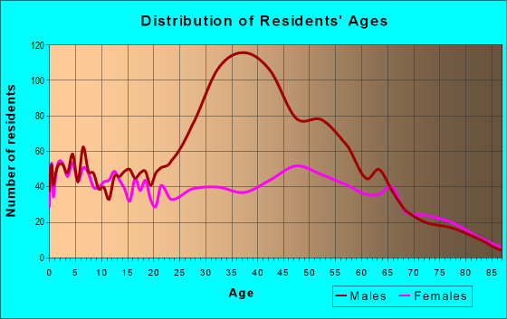 Age and Sex of Residents in zip code 31546