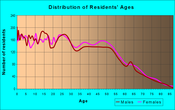 Age and Sex of Residents in zip code 31548
