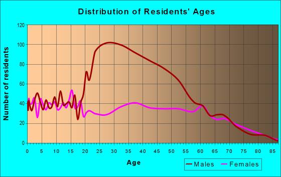 Age and Sex of Residents in zip code 31554