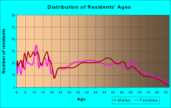 Age and Sex of Residents in zip code 31557