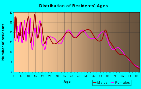 Age and Sex of Residents in zip code 31560