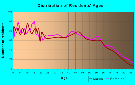 Age and Sex of Residents in zip code 31620