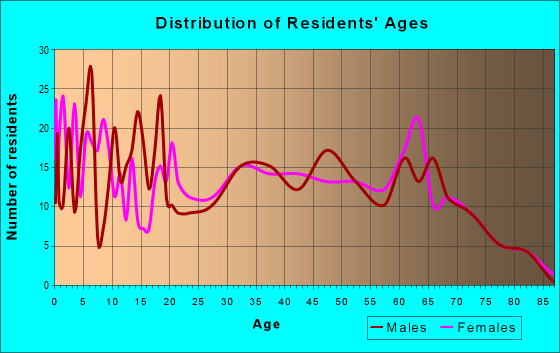 Age and Sex of Residents in zip code 31622