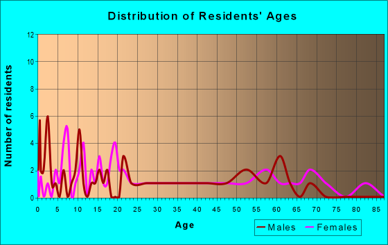 Age and Sex of Residents in zip code 31627