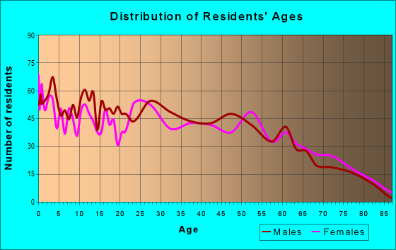 Age and Sex of Residents in zip code 31635