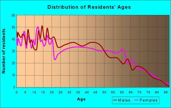 Age and Sex of Residents in zip code 31642
