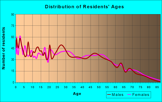 Age and Sex of Residents in zip code 31645