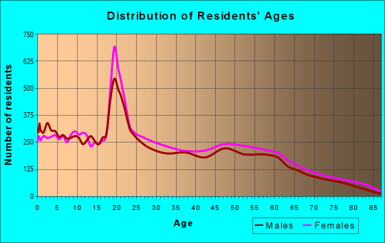 Age and Sex of Residents in zip code 31705