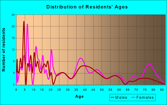 Age and Sex of Residents in zip code 31726