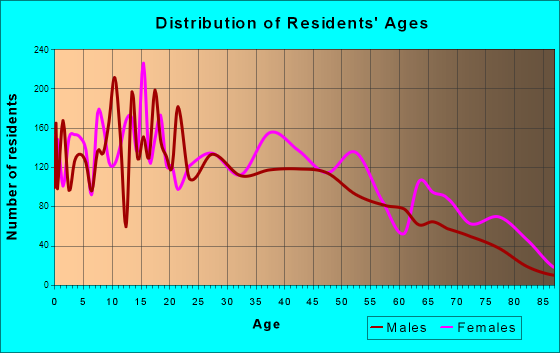 Age and Sex of Residents in zip code 31728