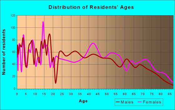Age and Sex of Residents in zip code 31745