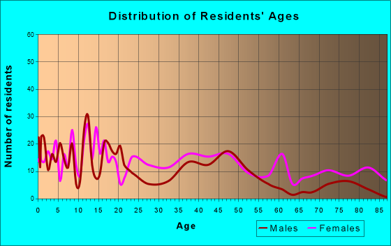 Age and Sex of Residents in zip code 31746