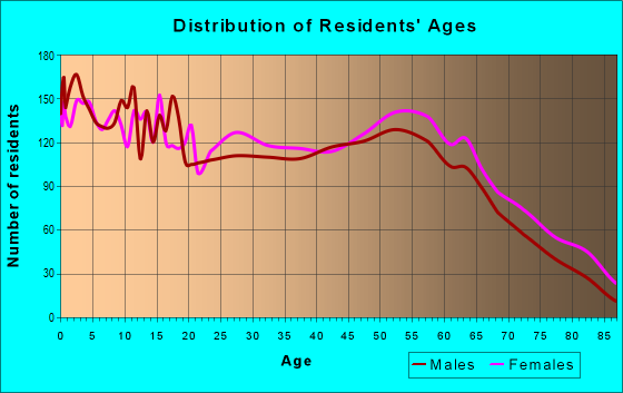 Age and Sex of Residents in zip code 31750