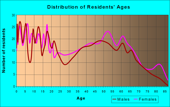 Age and Sex of Residents in zip code 31765