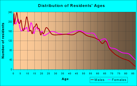 Age and Sex of Residents in zip code 31768
