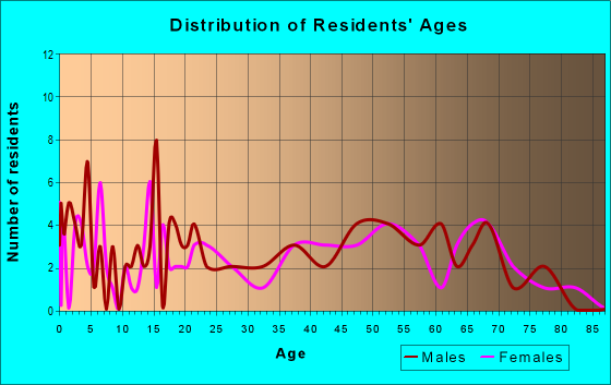 Age and Sex of Residents in zip code 31772