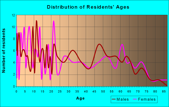 Age and Sex of Residents in zip code 31784