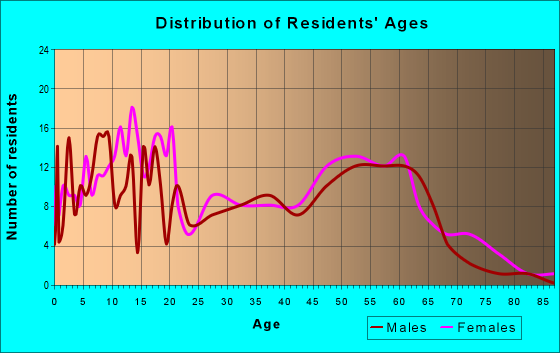 Age and Sex of Residents in zip code 31787