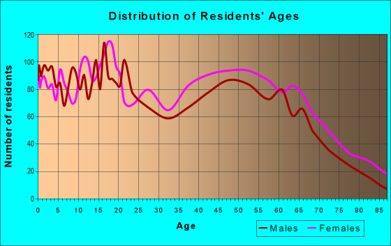 Age and Sex of Residents in zip code 31791