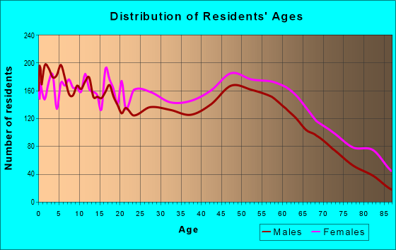 Age and Sex of Residents in zip code 31792