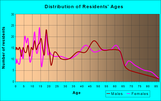 Age and Sex of Residents in zip code 31795