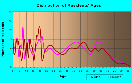 Age and Sex of Residents in zip code 31798