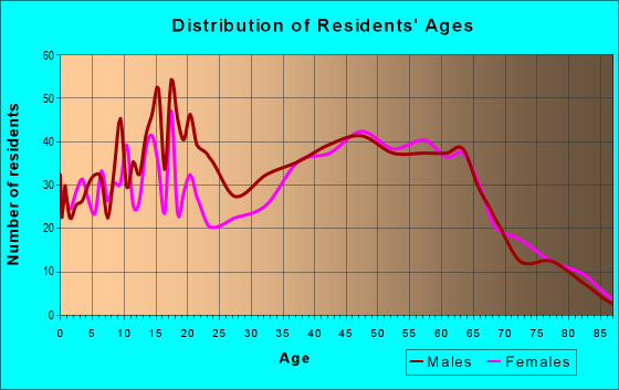 Age and Sex of Residents in zip code 31811
