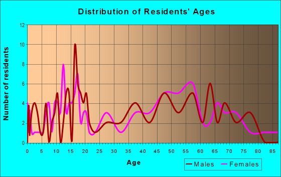 Age and Sex of Residents in zip code 31812