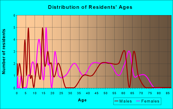 Age and Sex of Residents in zip code 31814