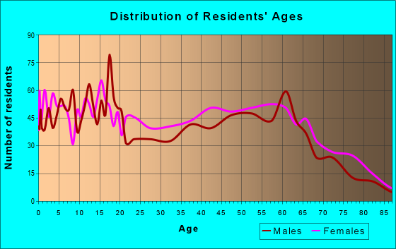 Age and Sex of Residents in zip code 31833