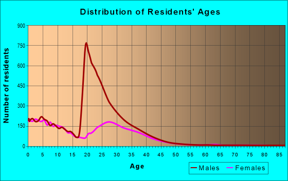 Age and Sex of Residents in zip code 31905