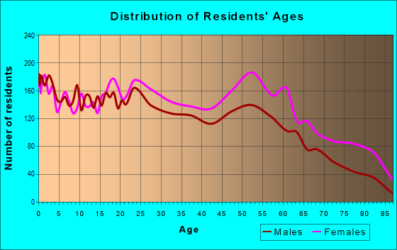 Age and Sex of Residents in zip code 31906