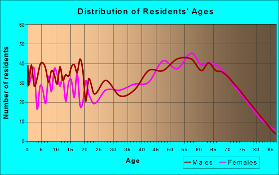 Age and Sex of Residents in zip code 32008