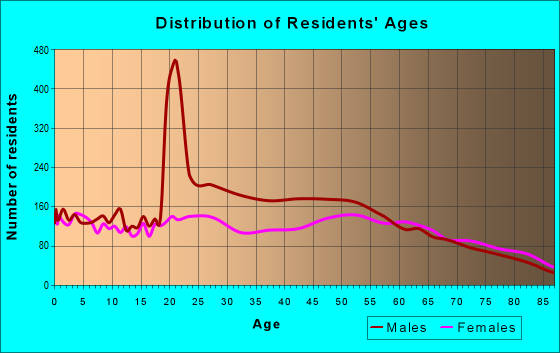 Age and Sex of Residents in zip code 32025