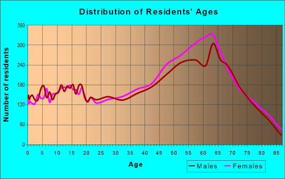 Age and Sex of Residents in zip code 32034