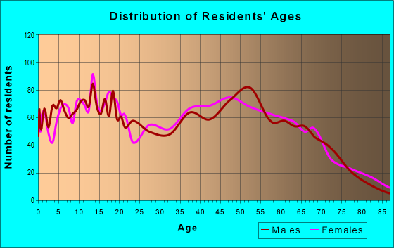 Age and Sex of Residents in zip code 32046