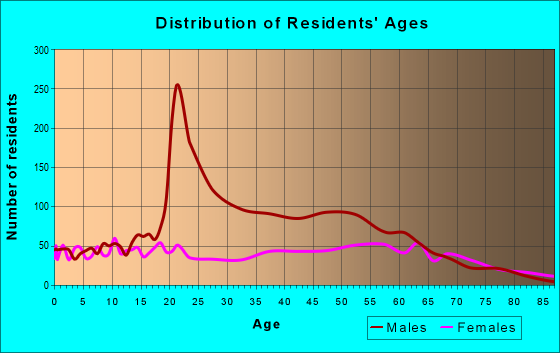Age and Sex of Residents in zip code 32052