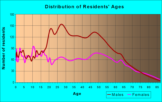 Age and Sex of Residents in zip code 32054