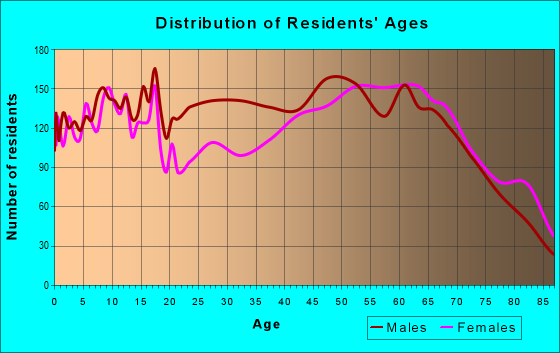 Age and Sex of Residents in zip code 32060