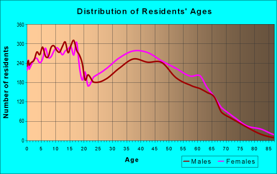 Age and Sex of Residents in zip code 32065