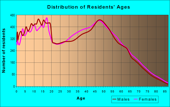 Age and Sex of Residents in zip code 32068