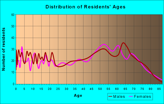 Age and Sex of Residents in zip code 32071