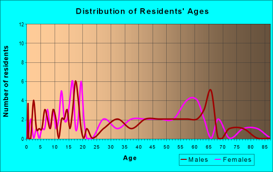 Age and Sex of Residents in zip code 32072