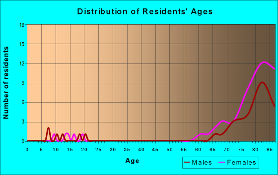 Age and Sex of Residents in zip code 32079