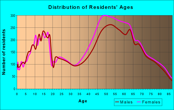 Age and Sex of Residents in zip code 32082