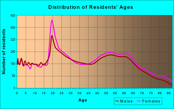 Age and Sex of Residents in zip code 32084