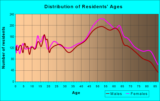 Age and Sex of Residents in zip code 32086