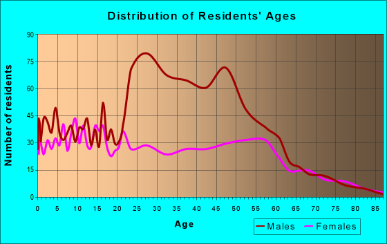 Age and Sex of Residents in zip code 32087