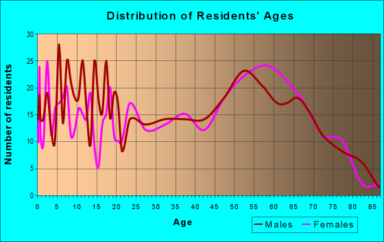 Age and Sex of Residents in zip code 32096